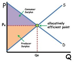 Allocatively Efficient Market