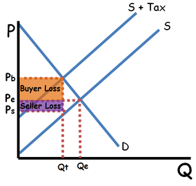 tax with inelastic demand