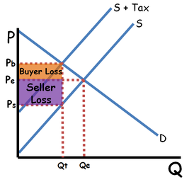 Tax with elastic demand