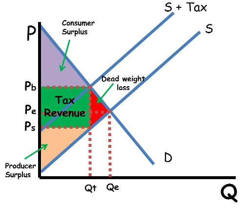 Excise Tax Shaded