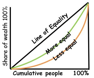 Lorenz Curve - More and Less Equal