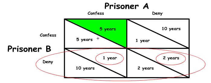 Oligopoly chart 3