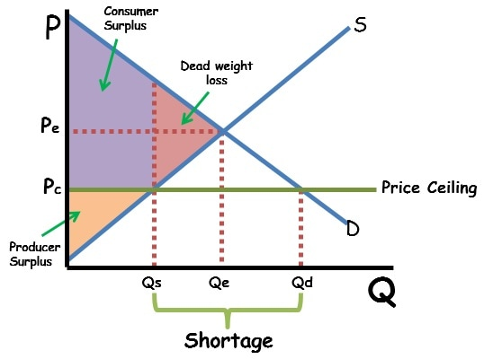 Price Ceiling Graph Shaded
