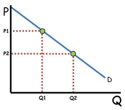 Price Changed Quantity Demanded