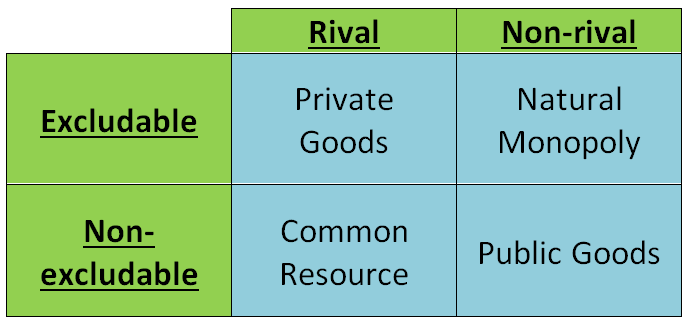 Rivalry and Excludability Chart